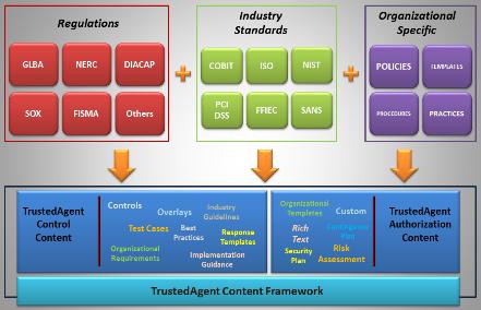 TrustedAgent GRC Content | COBIT,ISO,NIST,FedRAMP,HIPAA,HITECH,GLBA ...