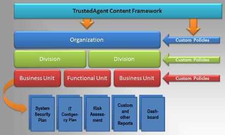 TrustedAgent GRC Content | COBIT,ISO,NIST,FedRAMP,HIPAA